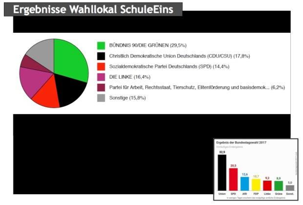 01 Blog SchuleEins Ergebnisse Wahllokal