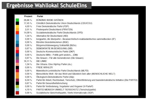 02 Blog SchuleEins Ergebnisse Wahllokal